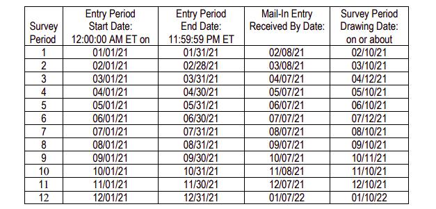 talktowendys survey entry periods